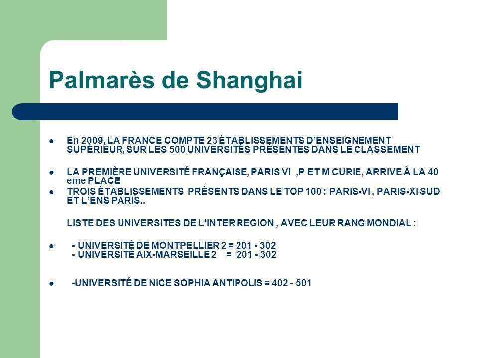 Palmarès de Shanghai En 2009, LA FRANCE COMPTE 23 ÉTABLISSEMENTS DENSEIGNEMENT SUPÉRIEUR, SUR LES 500 UNIVERSITÉS PRÉSENTES DANS LE CLASSEMENT LA PREMIÈRE UNIVERSITÉ FRANÇAISE, PARIS VI,P ET M CURIE, ARRIVE À LA 40 eme PLACE TROIS ÉTABLISSEMENTS PRÉSENTS DANS LE TOP 100 : PARIS-VI, PARIS-XI SUD ET LENS PARIS..