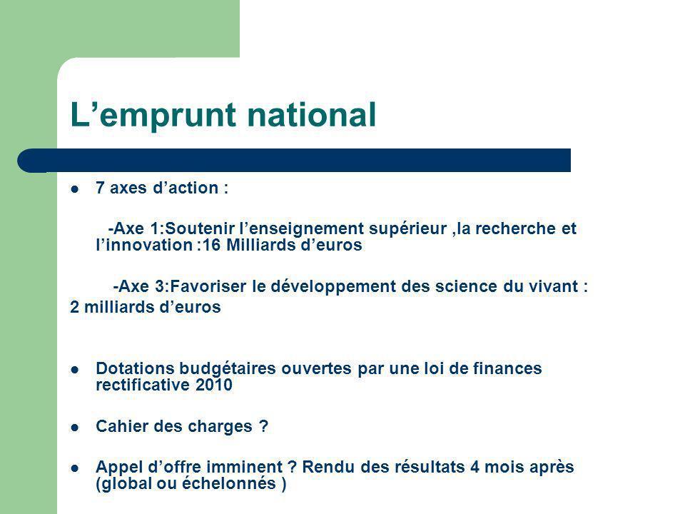 Lemprunt national 7 axes daction : -Axe 1:Soutenir lenseignement supérieur,la recherche et linnovation :16 Milliards deuros -Axe 3:Favoriser le dévelo