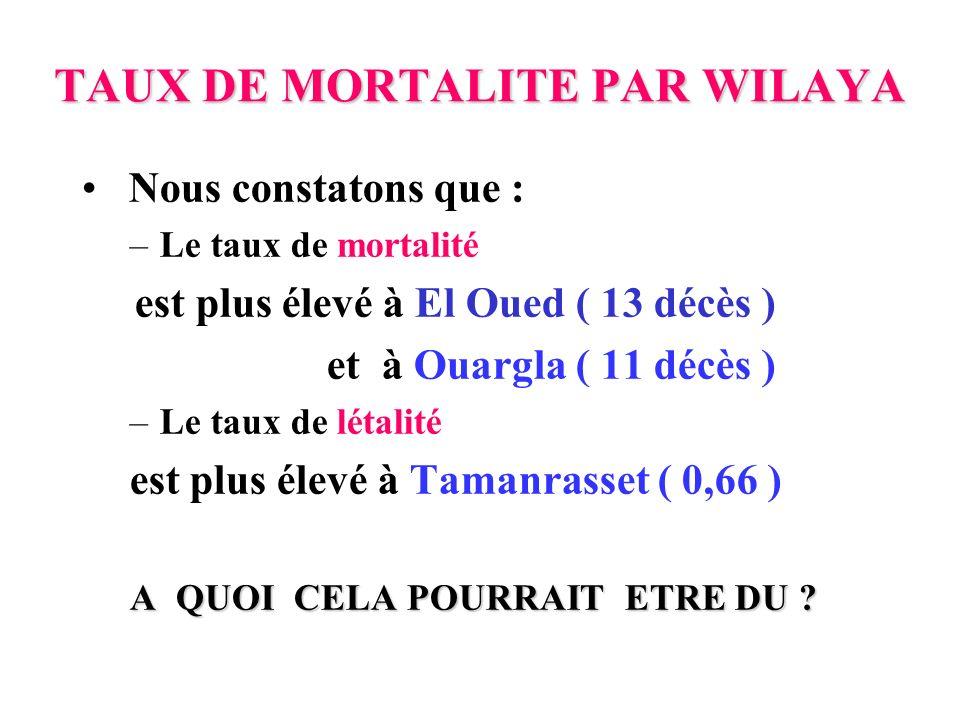 TAUX DE MORTALITE PAR WILAYA Nous constatons que : –Le taux de mortalité est plus élevé à El Oued ( 13 décès ) et à Ouargla ( 11 décès ) –Le taux de létalité est plus élevé à Tamanrasset ( 0,66 ) A QUOI CELA POURRAIT ETRE DU ?