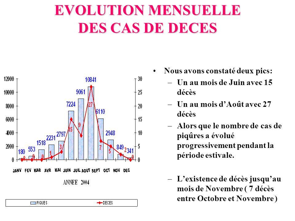 EVOLUTION MENSUELLE DES CAS DE DECES Nous avons constaté deux pics: –Un au mois de Juin avec 15 décès –Un au mois dAoût avec 27 décès –Alors que le nombre de cas de piqûres a évolué progressivement pendant la période estivale.