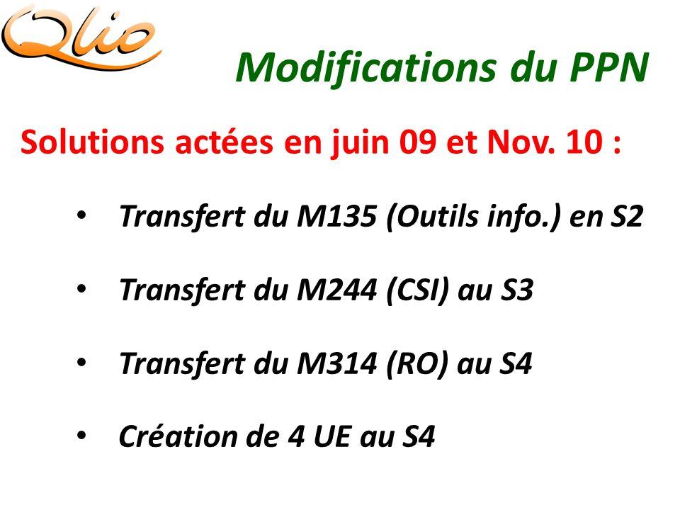 Modifications du PPN Solutions actées en juin 09 et Nov.