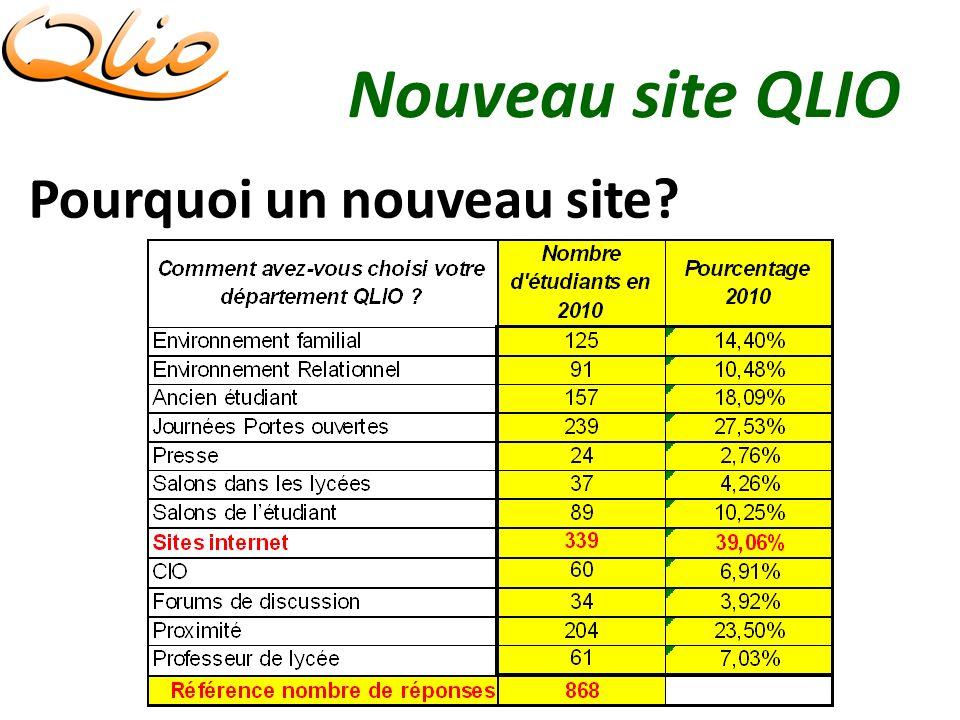 Nouveau site QLIO Pourquoi un nouveau site?
