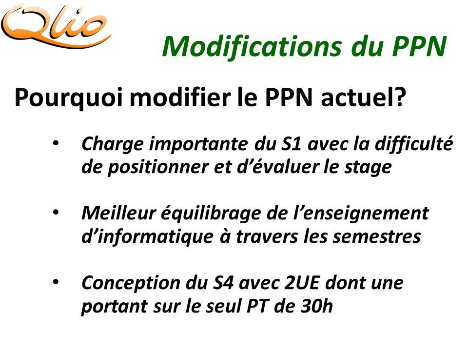 Modifications du PPN Pourquoi modifier le PPN actuel.