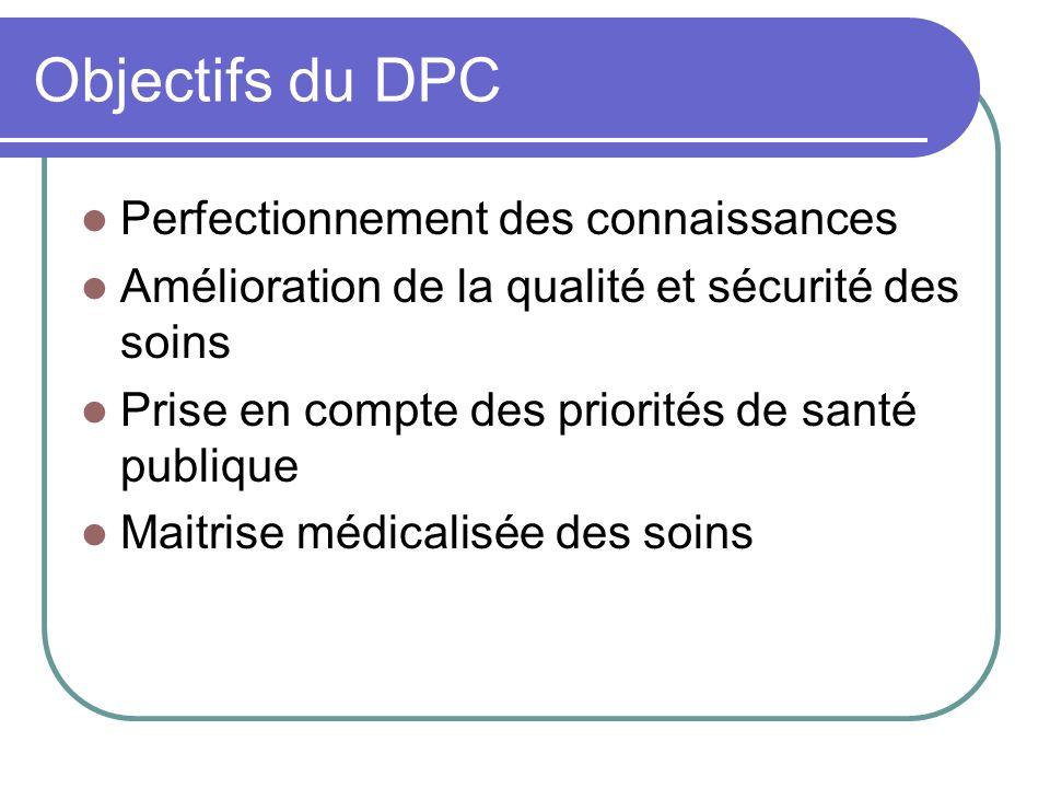Contraintes dune action de DPC Etre conforme à une orientation nationale ou régionale Comporter une méthode validée par lHAS Etre mis en œuvre par un organisme enregistré et évalué par la CSI