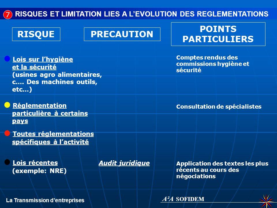 RISQUE Sol RISQUES ET LIMITATION LIES A LENVIRONNEMENT Utilisation de certains produits Eau / Air Phonique PRECAUTION POINTS PARTICULIERS Audit denvir