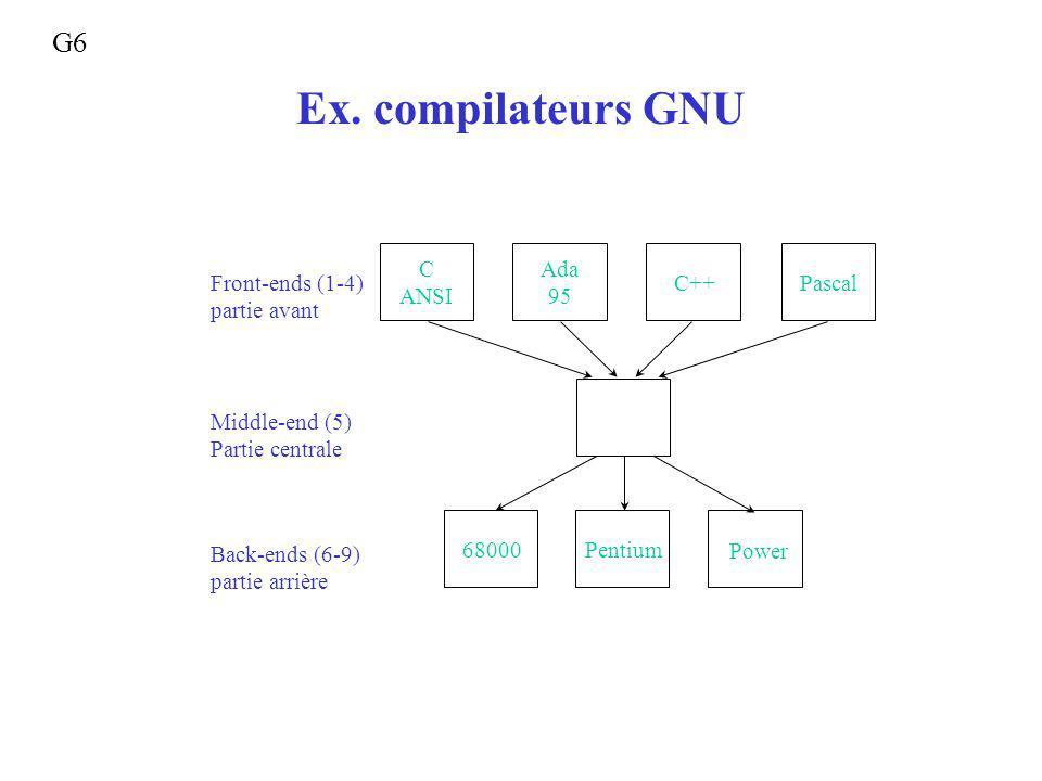 Ex. compilateurs GNU C ANSI 68000Pentium Power Ada 95 C++ Pascal Front-ends (1-4) partie avant Middle-end (5) Partie centrale Back-ends (6-9) partie a