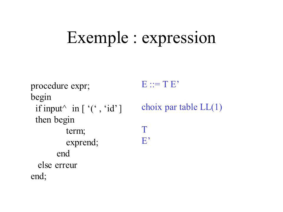 Exemple : expression procedure expr; begin if input^ in [ (, id ] then begin term; exprend; end else erreur end; E ::= T E choix par table LL(1) T E