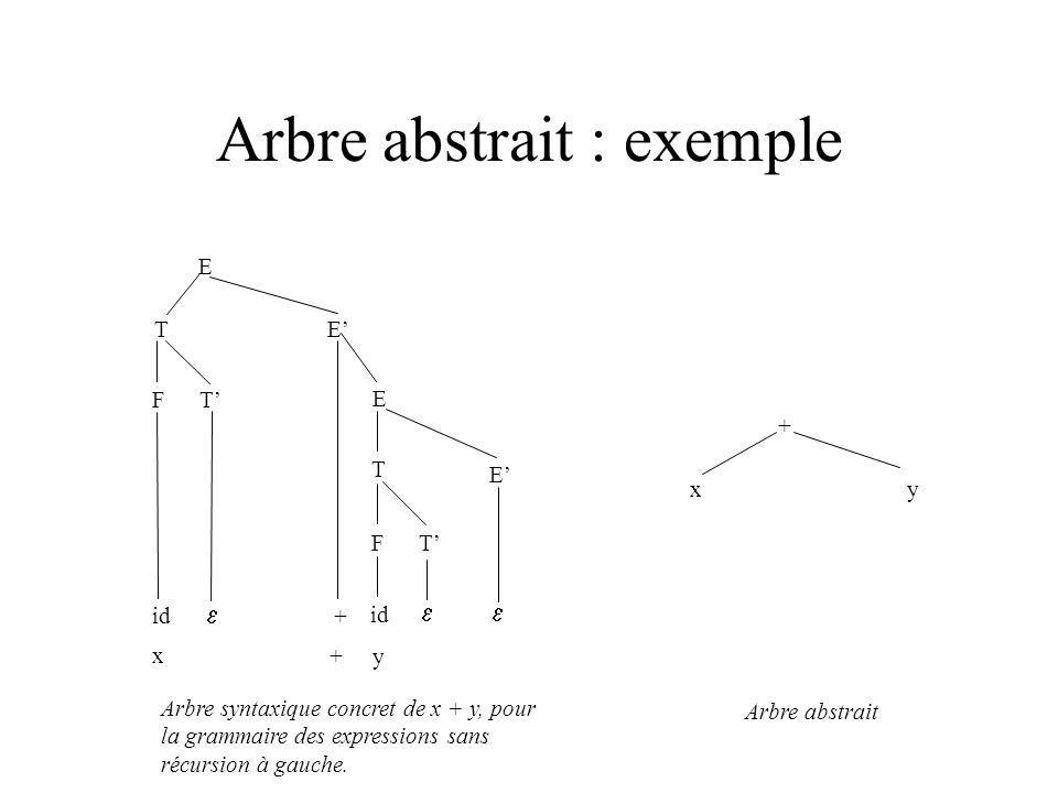 Arbre abstrait : exemple E T E F T id + E T E F T Arbre syntaxique concret de x + y, pour la grammaire des expressions sans récursion à gauche. + x y