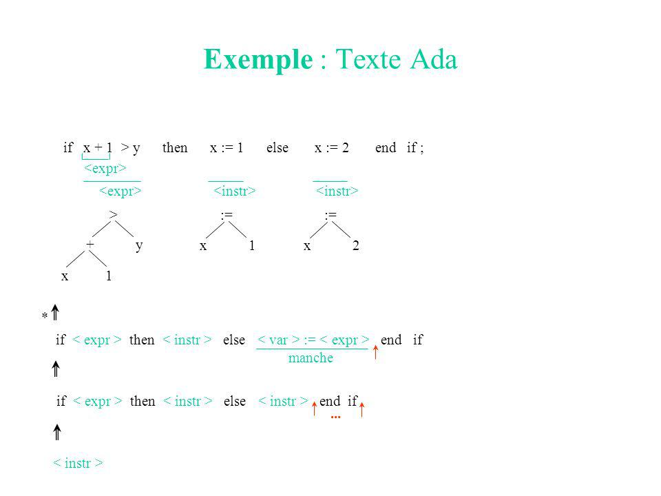 Exemple : Texte Ada if x + 1 > y then x := 1 else x := 2 end if ; > + x 1 y := x1 x2 * if then else := end if manche if then else end if...