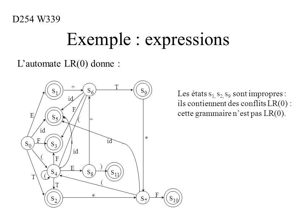 Exemple : expressions S4S4 S 11 S5S5 S3S3 S2S2 S0S0 S1S1 S8S8 S9S9 +T E T F id ( ( T F F ( S6S6 E + ) S7S7 S 10 * * id F ( Lautomate LR(0) donne : D254 W339 Les états S 1, S 2, S 9 sont impropres : ils contiennent des conflits LR(0) : cette grammaire nest pas LR(0).