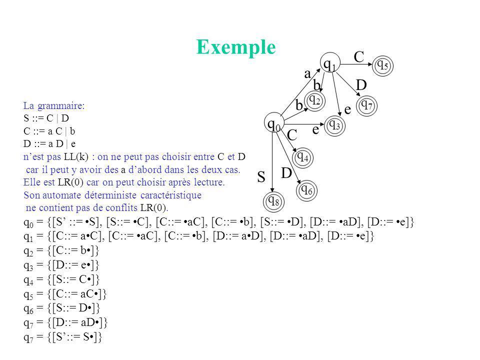 Exemple La grammaire: S ::= C | D C ::= a C | b D ::= a D | e nest pas LL(k) : on ne peut pas choisir entre C et D car il peut y avoir des a dabord dans les deux cas.