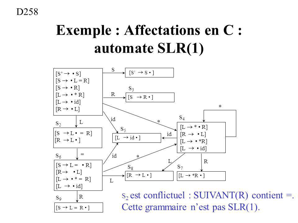 Exemple : Affectations en C : automate SLR(1) [S S] [S L = R] [S R] [L * R] [L id] [R L] S3S3 S R [S S ] [S R ] S2S2 L [S L = R] [R L ] [S L = R] [R L] [L * = R] [L id] = S6S6 R S9S9 [S L = R ] [L id ] id S5S5 S4S4 * * L L R S7S7 S8S8 * [R L ] [L *R ] [L * R] [R L] [L *R] [L id] S 2 est conflictuel : SUIVANT(R) contient =.