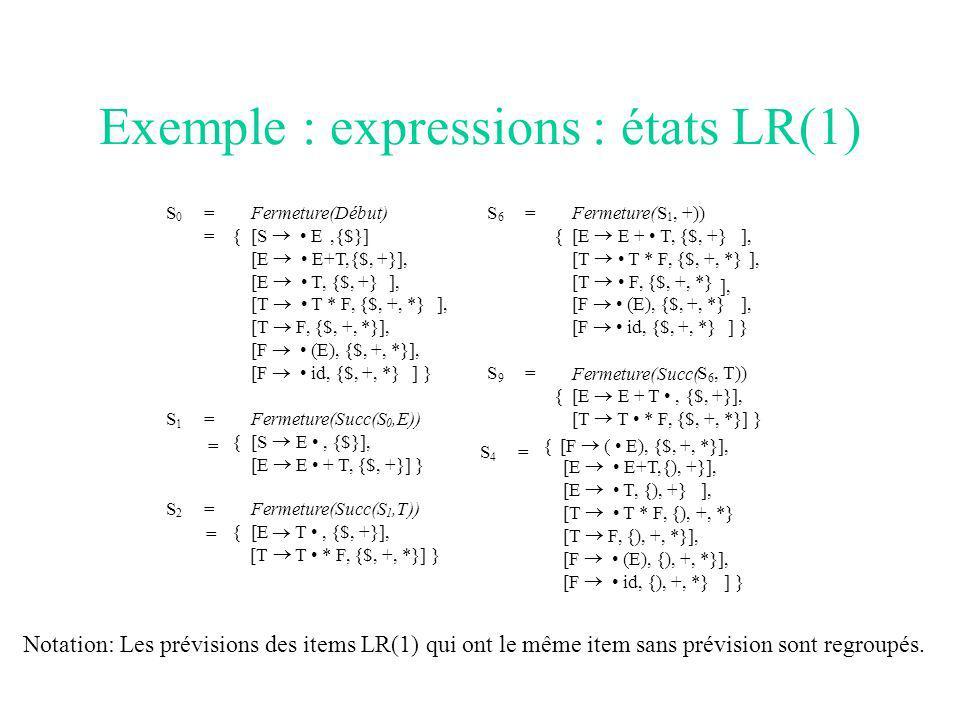 Exemple : expressions : états LR(1) S 0 = Fermeture(Début) S 6 = Fermeture( S 1, +)) ={[S E,{$}]{[E E + T, {$, +} ], [E E+T,{$, +}],[T T * F, {$, +, *