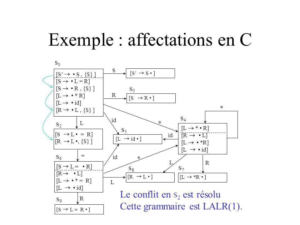 Exemple : affectations en C [S S, {$} ] [S L = R] [S R, {$} ] [L * R] [L id] [R L, {$} ] S3S3 S R [S S ] [S R ] S2S2 L [S L = R] [R L, {$} ] [S L = R] [R L] [L * = R] [L id] = S6S6 R S9S9 [S L = R ] [L id ] id S5S5 S4S4 * * L L R S7S7 S8S8 * [R L ] [L *R ] [L * R] [R L] [L *R] [L id] id S0S0 Le conflit en S 2 est résolu Cette grammaire est LALR(1).