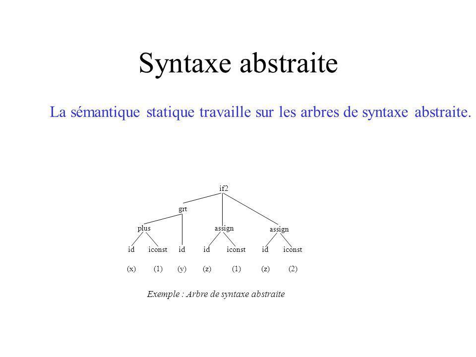 Syntaxe abstraite La sémantique statique travaille sur les arbres de syntaxe abstraite.