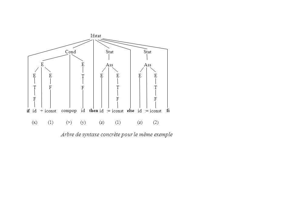 CondStat Ifstat E T F id (x) E F iconst (1) +if E compop (>) ETFETF id (y) then E id (z) E T F iconst (1) := Ass else Stat E id (z) E T F iconst (2) := Ass fi Arbre de syntaxe concrète pour le même exemple