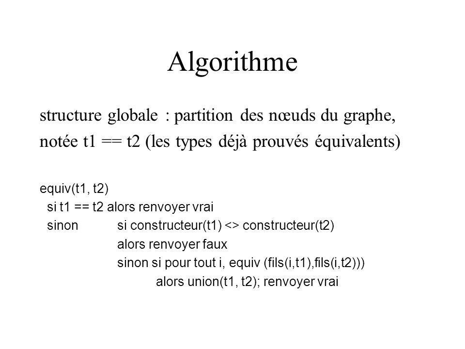 Algorithme structure globale : partition des nœuds du graphe, notée t1 == t2 (les types déjà prouvés équivalents) equiv(t1, t2) si t1 == t2 alors renvoyer vrai sinon si constructeur(t1) <> constructeur(t2) alors renvoyer faux sinon si pour tout i, equiv (fils(i,t1),fils(i,t2))) alors union(t1, t2); renvoyer vrai