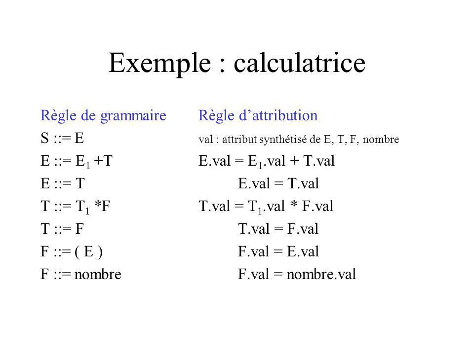 Exemple : calculatrice Règle de grammaireRègle dattribution S ::= E val : attribut synthétisé de E, T, F, nombre E ::= E 1 +TE.val = E 1.val + T.val E ::= TE.val = T.val T ::= T 1 *FT.val = T 1.val * F.val T ::= FT.val = F.val F ::= ( E ) F.val = E.val F ::= nombreF.val = nombre.val