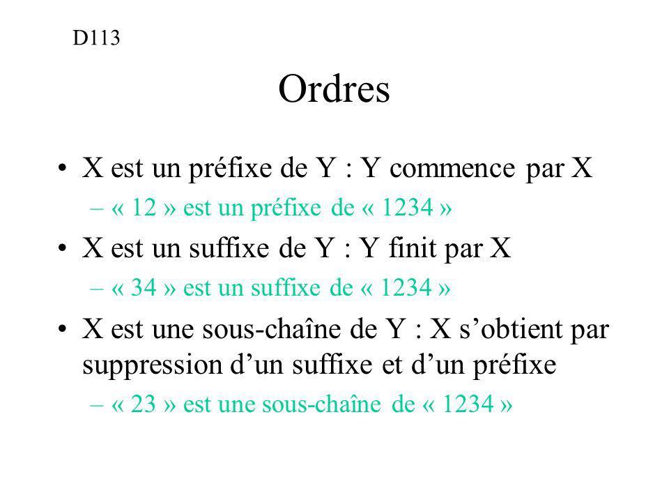 Ordres X est un préfixe de Y : Y commence par X –« 12 » est un préfixe de « 1234 » X est un suffixe de Y : Y finit par X –« 34 » est un suffixe de « 1234 » X est une sous-chaîne de Y : X sobtient par suppression dun suffixe et dun préfixe –« 23 » est une sous-chaîne de « 1234 » D113
