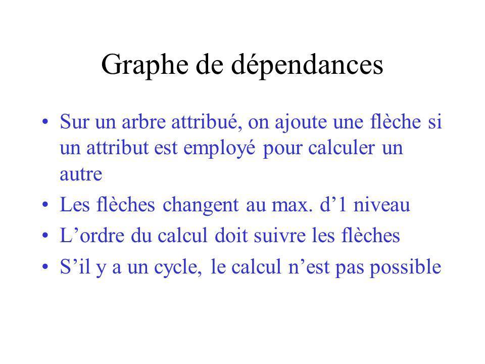 Graphe de dépendances Sur un arbre attribué, on ajoute une flèche si un attribut est employé pour calculer un autre Les flèches changent au max.