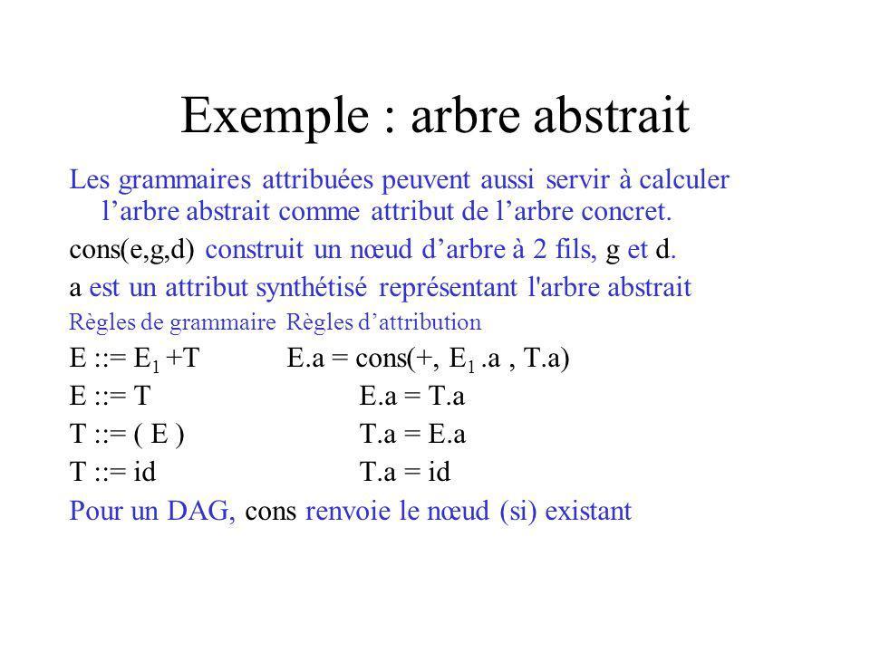 Exemple : arbre abstrait Les grammaires attribuées peuvent aussi servir à calculer larbre abstrait comme attribut de larbre concret.