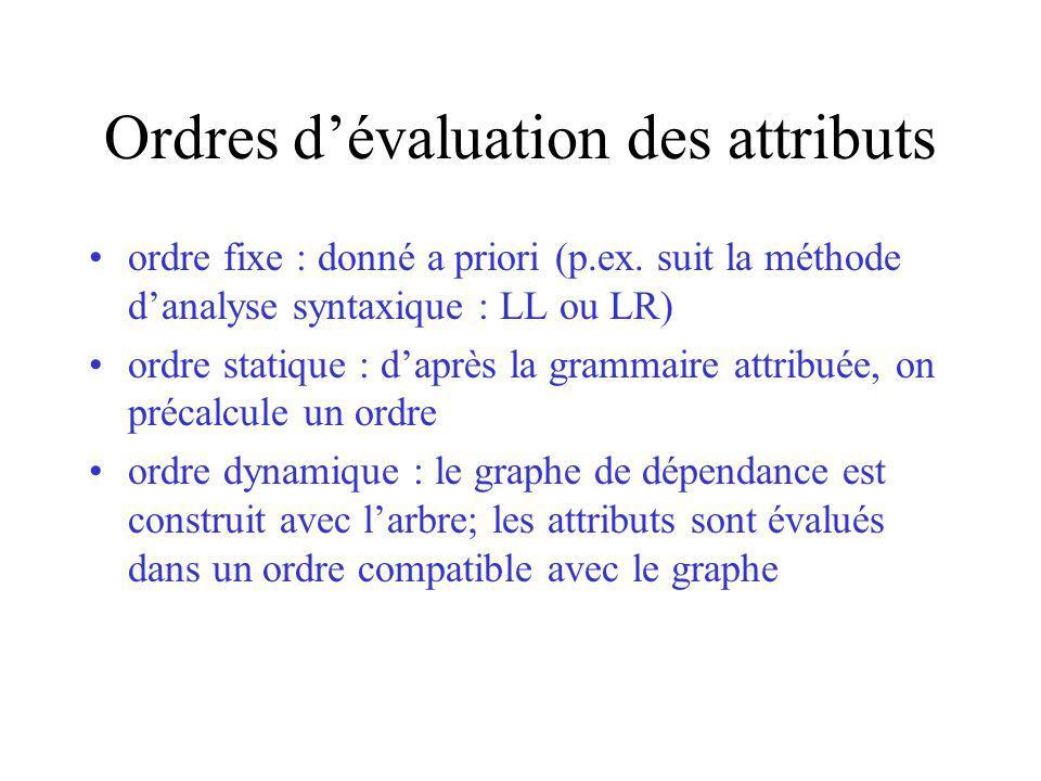 Ordres dévaluation des attributs ordre fixe : donné a priori (p.ex. suit la méthode danalyse syntaxique : LL ou LR) ordre statique : daprès la grammai