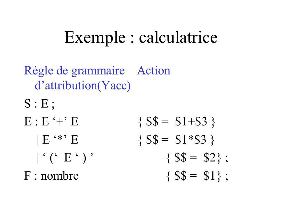 Exemple : calculatrice Règle de grammaireAction dattribution(Yacc) S : E ; E : E + E{ $$ = $1+$3 } | E * E{ $$ = $1*$3 } | ( E ) { $$ = $2} ; F : nombre { $$ = $1} ;