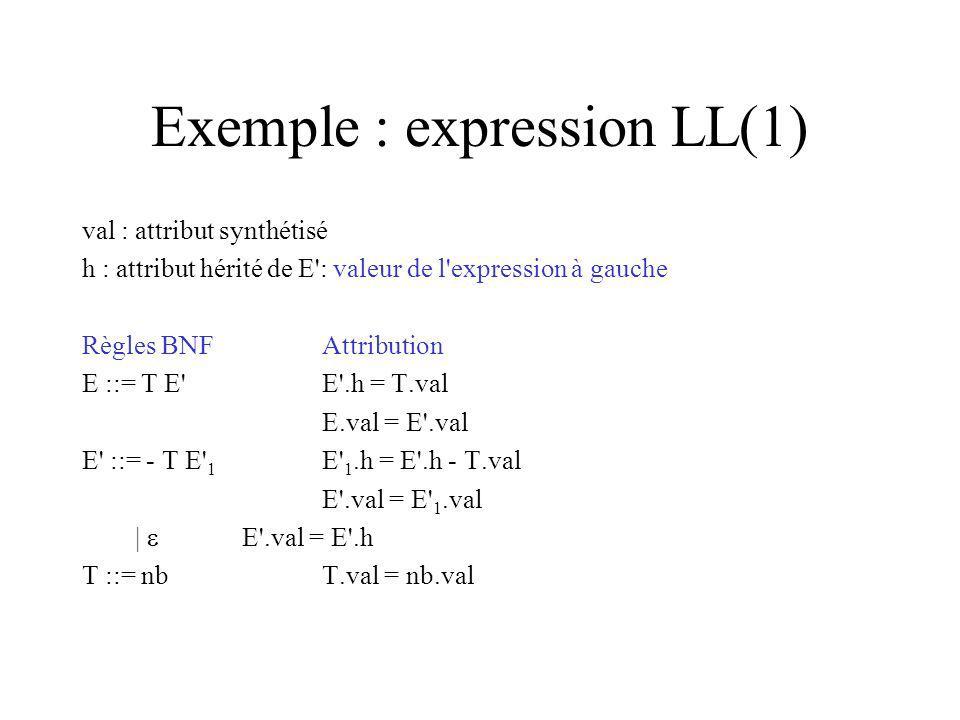 Exemple : expression LL(1) val : attribut synthétisé h : attribut hérité de E : valeur de l expression à gauche Règles BNFAttribution E ::= T E E .h = T.val E.val = E .val E ::= - T E 1 E 1.h = E .h - T.val E .val = E 1.val | E .val = E .h T ::= nbT.val = nb.val