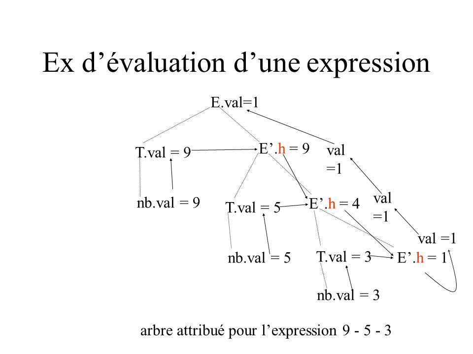 Ex dévaluation dune expression arbre attribué pour lexpression 9 - 5 - 3 E.val=1 T.val = 9 nb.val = 9 E.h = 9 T.val = 5 nb.val = 5 E.h = 4 T.val = 3 nb.val = 3 E.h = 1 val =1