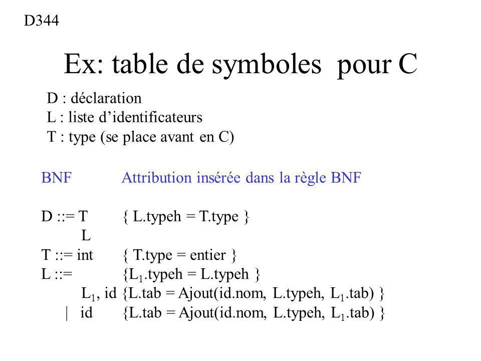 Ex: table de symboles pour C BNFAttribution insérée dans la règle BNF D ::= T { L.typeh = T.type } L T ::= int { T.type = entier } L ::= {L 1.typeh = L.typeh } L 1, id {L.tab = Ajout(id.nom, L.typeh, L 1.tab) } | id {L.tab = Ajout(id.nom, L.typeh, L 1.tab) } D : déclaration L : liste didentificateurs T : type (se place avant en C) D344
