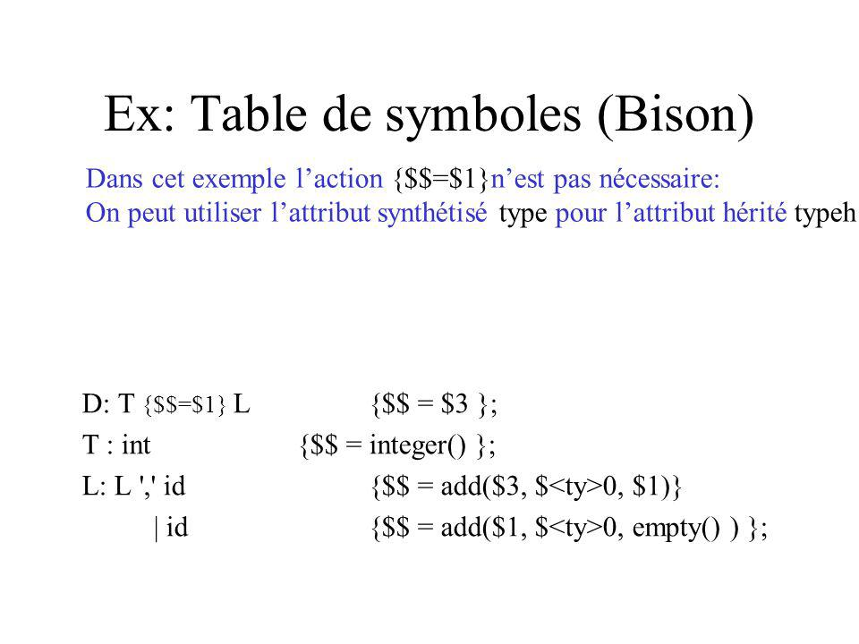 Ex: Table de symboles (Bison) D: T {$$=$1} L{$$ = $3 }; T : int{$$ = integer() }; L: L ',' id{$$ = add($3, $ 0, $1)} | id{$$ = add($1, $ 0, empty() )