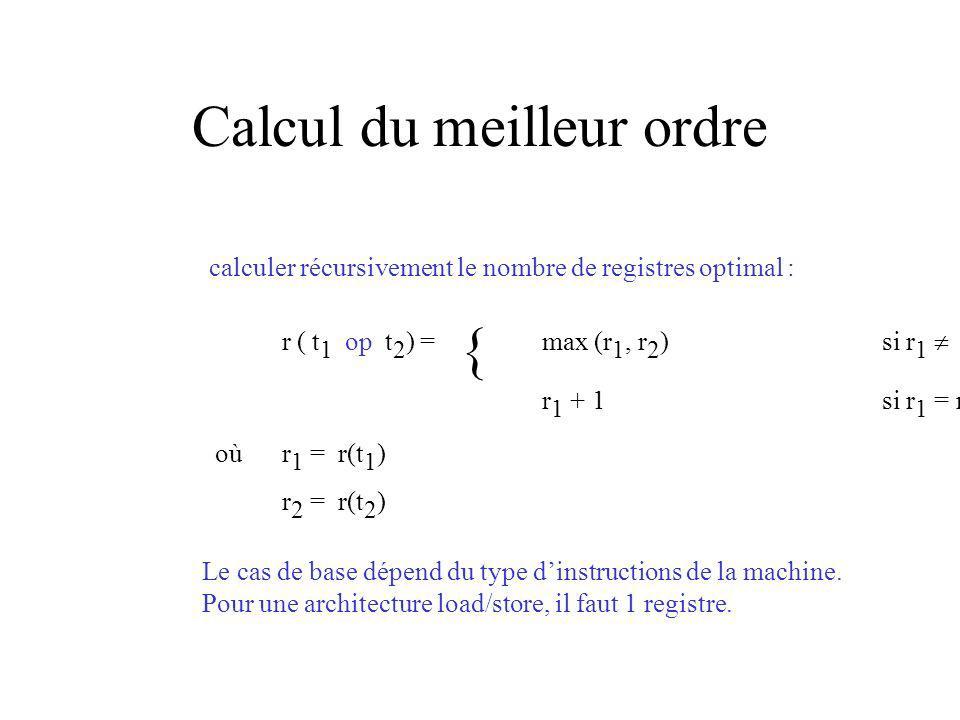 Calcul du meilleur ordre calculer récursivement le nombre de registres optimal : r (t 1 op t 2 ) =max (r 1, r 2 )si r 1 r 2 r 1 + 1si r 1 = r 2 oùr 1 = r(t 1 ) r 2 = r(t 2 ) Le cas de base dépend du type dinstructions de la machine.
