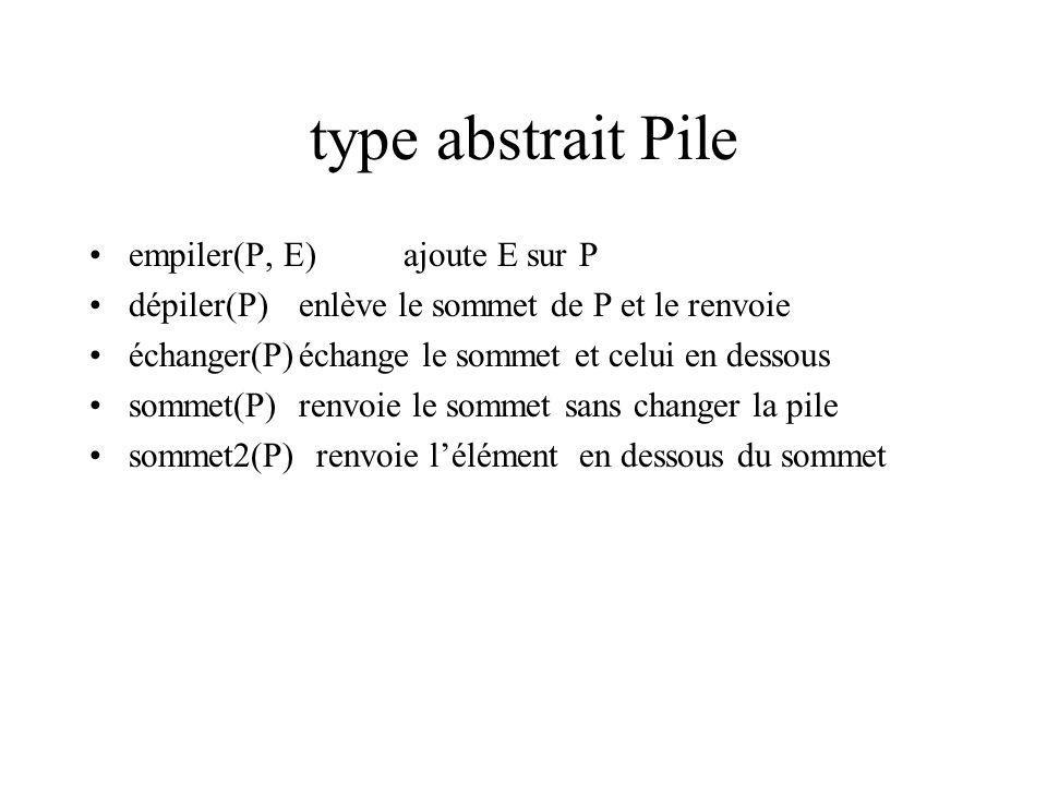 type abstrait Pile empiler(P, E)ajoute E sur P dépiler(P)enlève le sommet de P et le renvoie échanger(P)échange le sommet et celui en dessous sommet(P)renvoie le sommet sans changer la pile sommet2(P) renvoie lélément en dessous du sommet