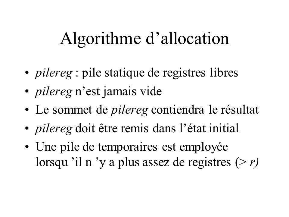 Algorithme dallocation pilereg : pile statique de registres libres pilereg nest jamais vide Le sommet de pilereg contiendra le résultat pilereg doit être remis dans létat initial Une pile de temporaires est employée lorsqu il n y a plus assez de registres (> r)