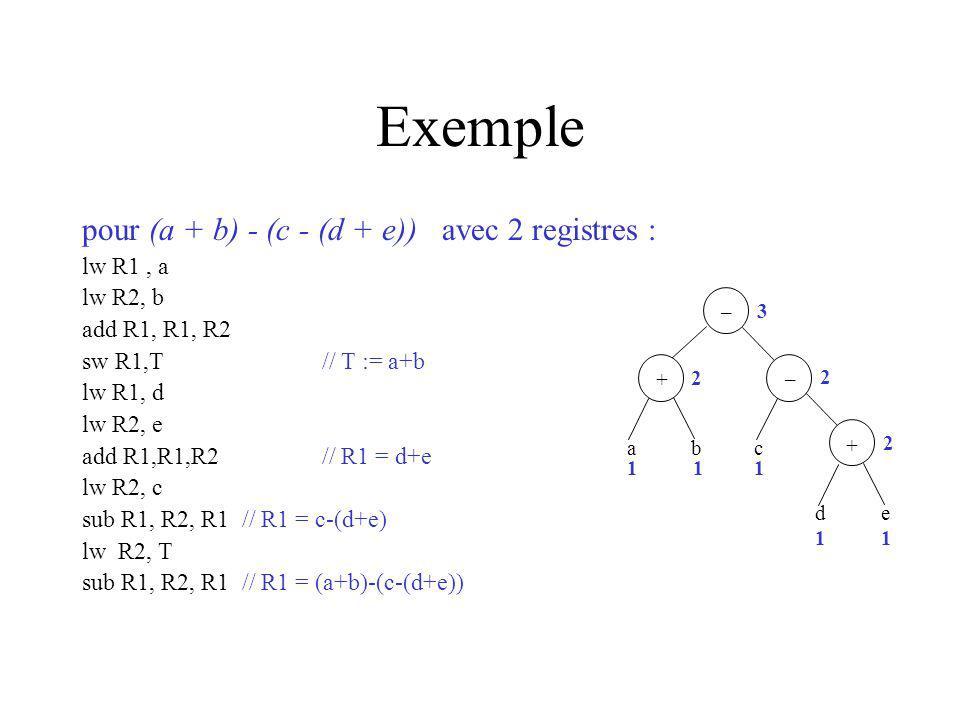 Exemple pour (a + b) - (c - (d + e)) avec 2 registres : lw R1, a lw R2, b add R1, R1, R2 sw R1,T// T := a+b lw R1, d lw R2, e add R1,R1,R2// R1 = d+e lw R2, c sub R1, R2, R1// R1 = c-(d+e) lw R2, T sub R1, R2, R1// R1 = (a+b)-(c-(d+e)) 3 2 2 2 abc de 111 11 _ + + _