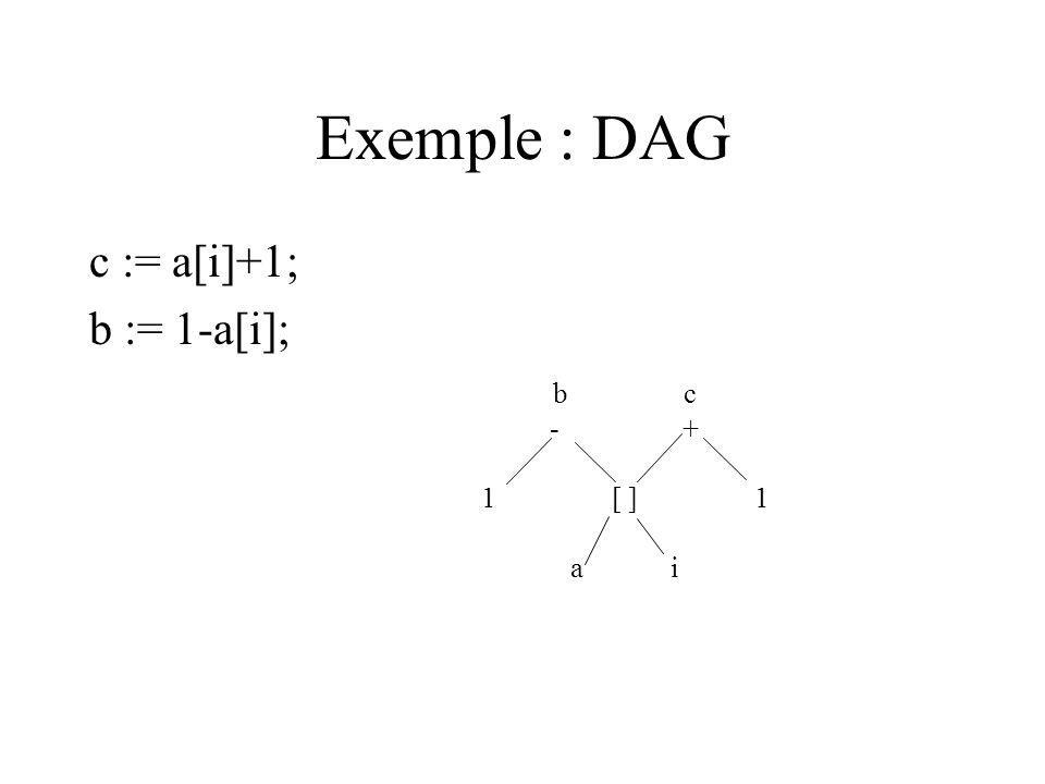 Exemple : DAG c := a[i]+1; b := 1-a[i]; b c - + 1 [ ] 1 a i
