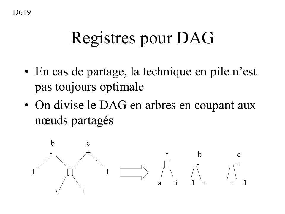 Registres pour DAG En cas de partage, la technique en pile nest pas toujours optimale On divise le DAG en arbres en coupant aux nœuds partagés D619 b c - + 1 [ ] 1 a i t b c [ ] - + a i 1 t t 1