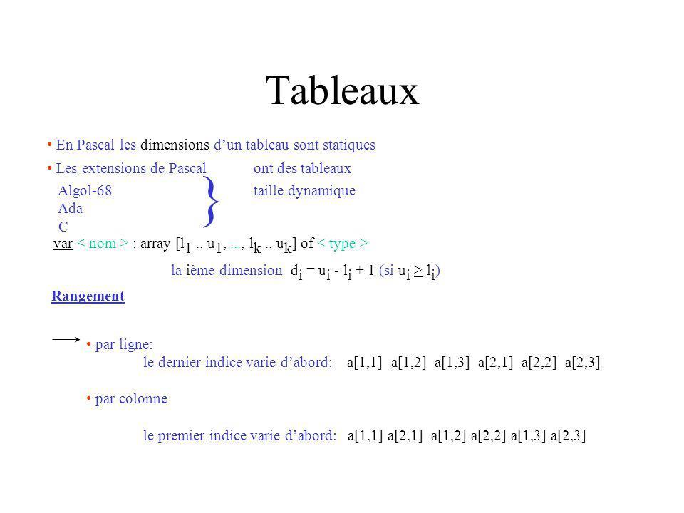 Tableaux En Pascal les dimensions dun tableau sont statiques Les extensions de Pascalont des tableaux Algol-68taille dynamique Ada C } var : array [l