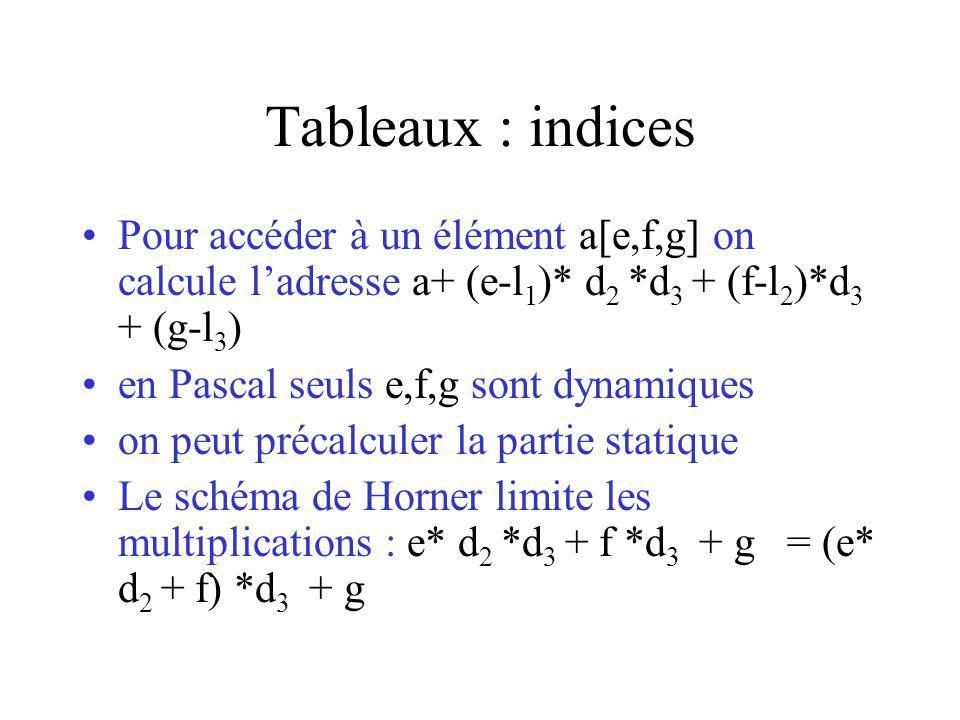 Tableaux : indices Pour accéder à un élément a[e,f,g] on calcule ladresse a+ (e-l 1 )* d 2 *d 3 + (f-l 2 )*d 3 + (g-l 3 ) en Pascal seuls e,f,g sont dynamiques on peut précalculer la partie statique Le schéma de Horner limite les multiplications : e* d 2 *d 3 + f *d 3 + g = (e* d 2 + f) *d 3 + g