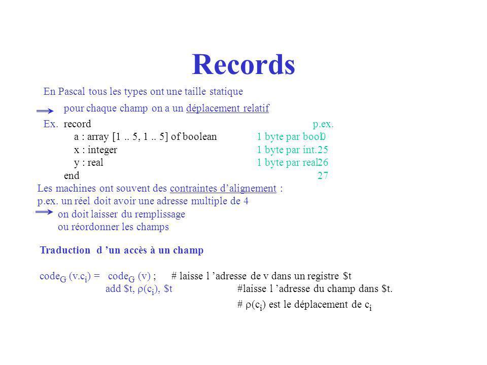 Records En Pascal tous les types ont une taille statique pour chaque champ on a un déplacement relatif Ex.record a : array [1.. 5, 1.. 5] of boolean1