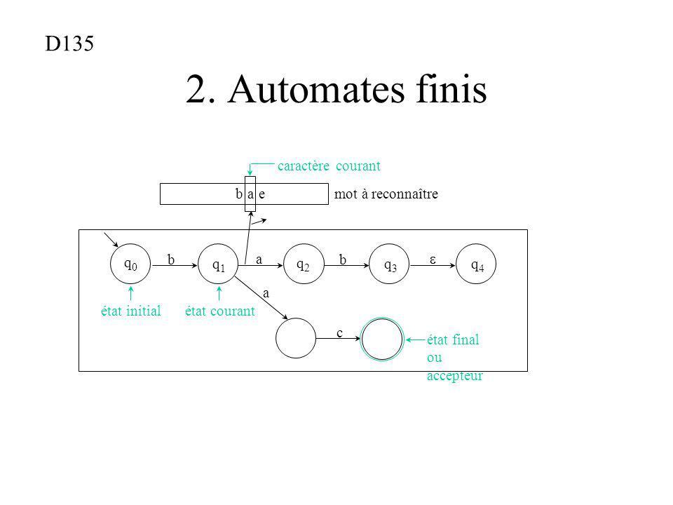 2. Automates finis b a eb a e caractère courant mot à reconnaître état final ou accepteur q4q4 q3q3 q2q2 q1q1 q0q0 état initial état courant a c b a b