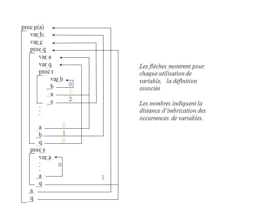 proc p(a) var b; var c proc q var a var q proc r var b b a c. a b q proc s var a. a q a q 0 1 2 0 0 1 1 0 Les flèches montrent pour chaque utilisation