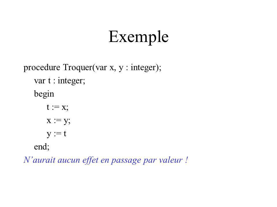 Exemple procedure Troquer(var x, y : integer); var t : integer; begin t := x; x := y; y := t end; Naurait aucun effet en passage par valeur !