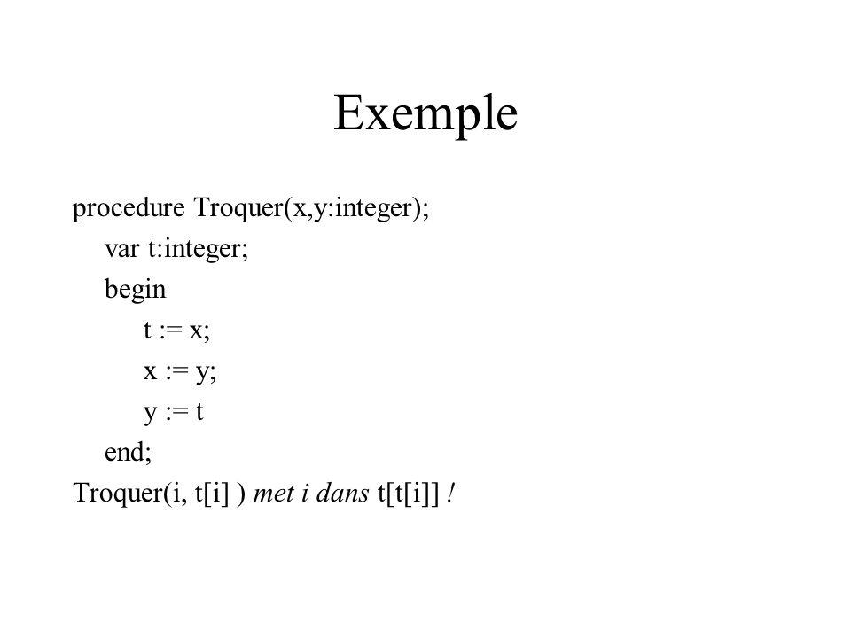 Exemple procedure Troquer(x,y:integer); var t:integer; begin t := x; x := y; y := t end; Troquer(i, t[i] ) met i dans t[t[i]] !