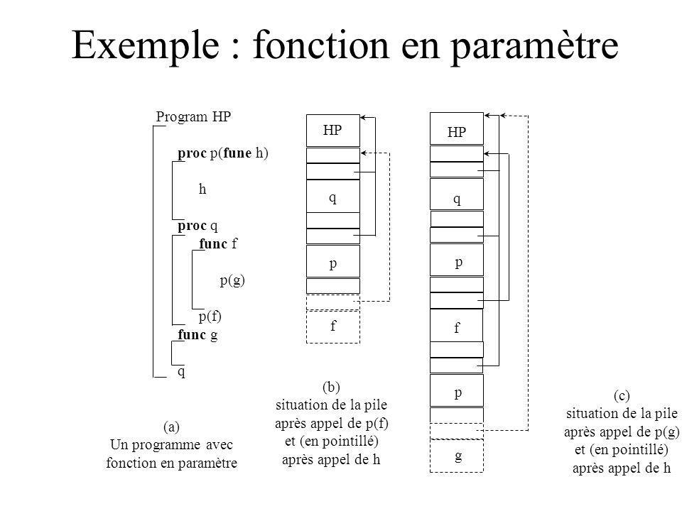 Exemple : fonction en paramètre Program HP proc p(fune h) h proc q func f p(g) p(f) func g q HP q p f q p f g p (a) Un programme avec fonction en paramètre (b) situation de la pile après appel de p(f) et (en pointillé) après appel de h (c) situation de la pile après appel de p(g) et (en pointillé) après appel de h