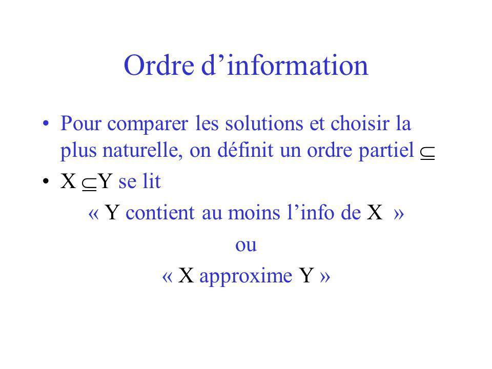 Ordre dinformation Pour comparer les solutions et choisir la plus naturelle, on définit un ordre partiel X Y se lit « Y contient au moins linfo de X » ou « X approxime Y »