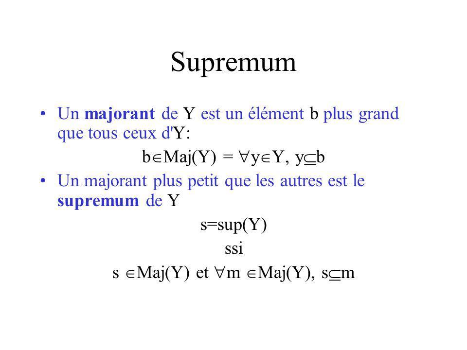 Supremum Un majorant de Y est un élément b plus grand que tous ceux d Y: b Maj(Y) = y Y, y b Un majorant plus petit que les autres est le supremum de Y s=sup(Y) ssi s Maj(Y) et m Maj(Y), s m