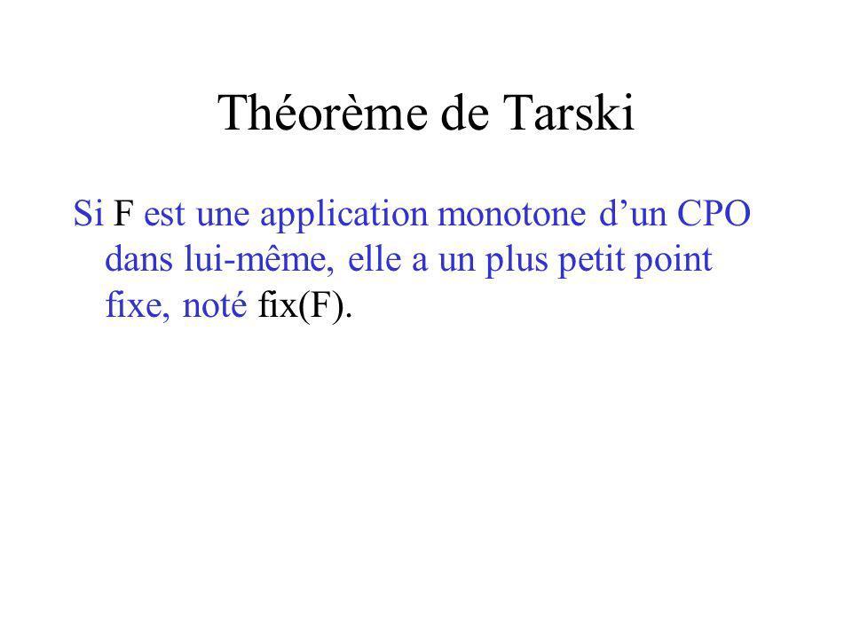 Théorème de Tarski Si F est une application monotone dun CPO dans lui-même, elle a un plus petit point fixe, noté fix(F).