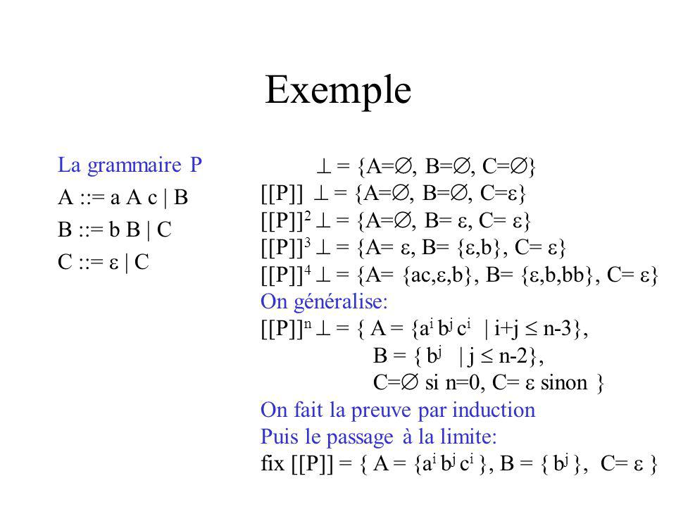 Exemple La grammaire P A ::= a A c | B B ::= b B | C C ::= | C = {A=, B=, C= } [[P]] = {A=, B=, C= } [[P]] 2 = {A=, B=, C= } [[P]] 3 = {A=, B= {,b}, C