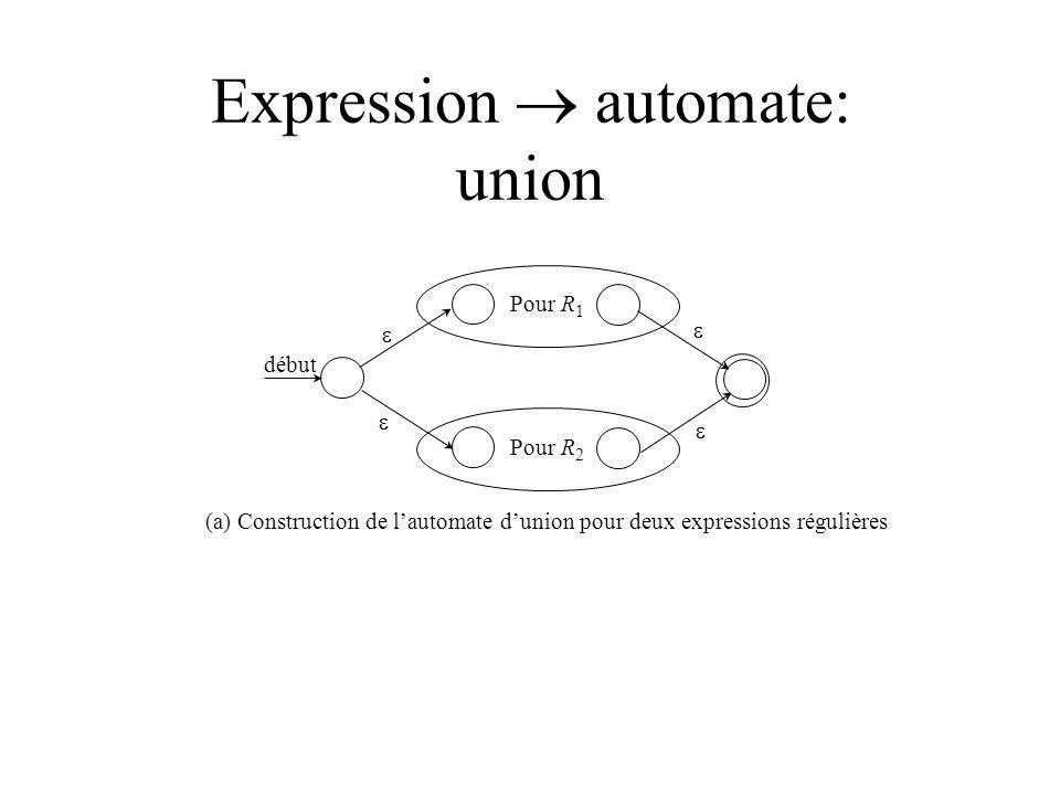Expression automate: union Pour R 1 Pour R 2 début (a) Construction de lautomate dunion pour deux expressions régulières